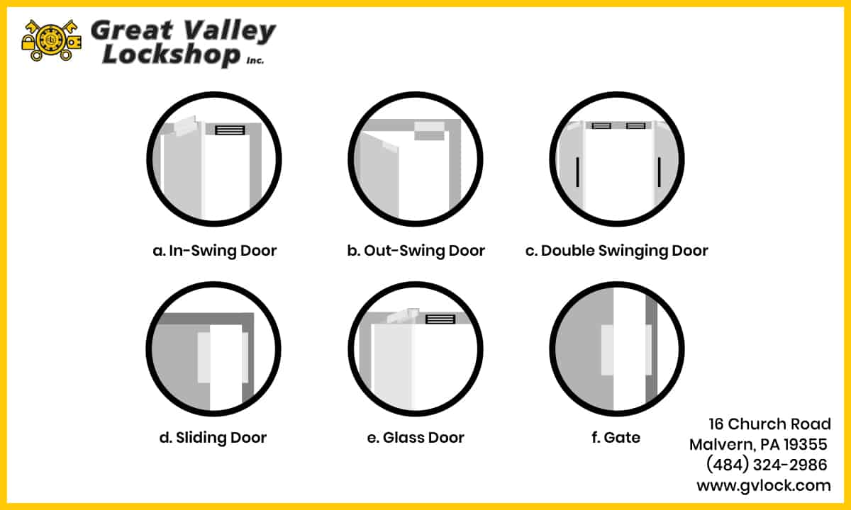 Diagram showing six ways that magnetic locks can be installed on different types of doors: in-swing, out-swing, double swinging, sliding, glass and a gate.