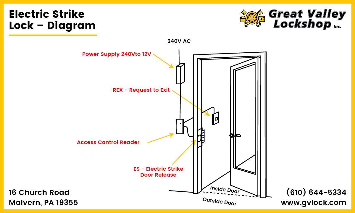 Diagram displaying the partss of an electric strike door lock.