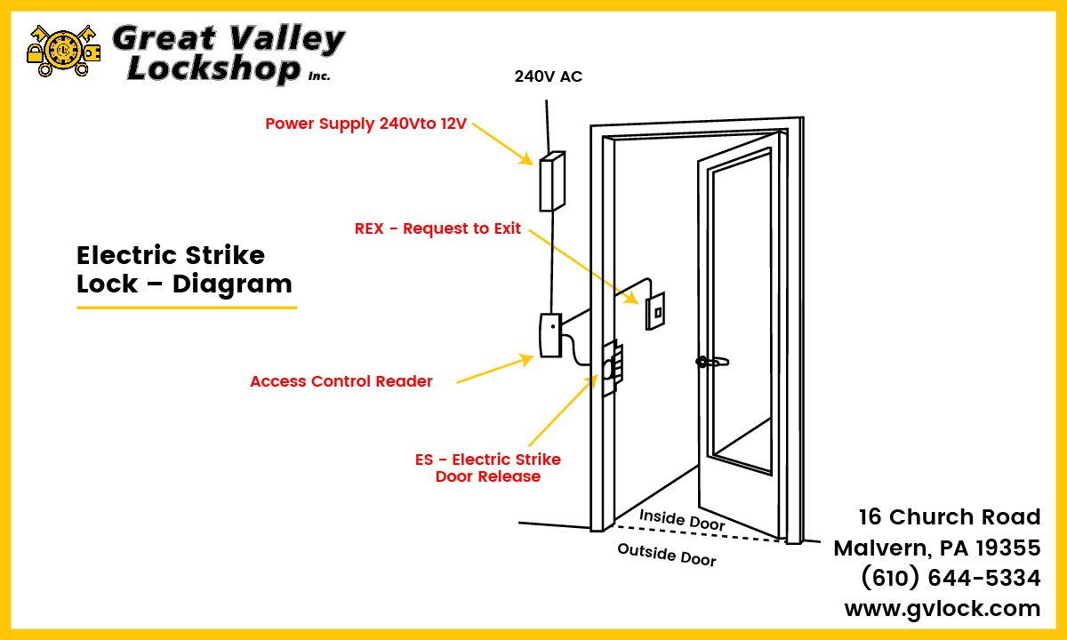 Diagram displaying the components of an electric strike door lock.