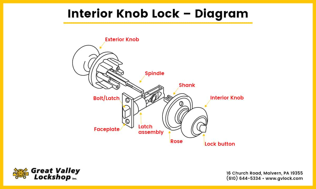 How to Fix a Loose Door Knob or Handle | Great Valley Lockshop