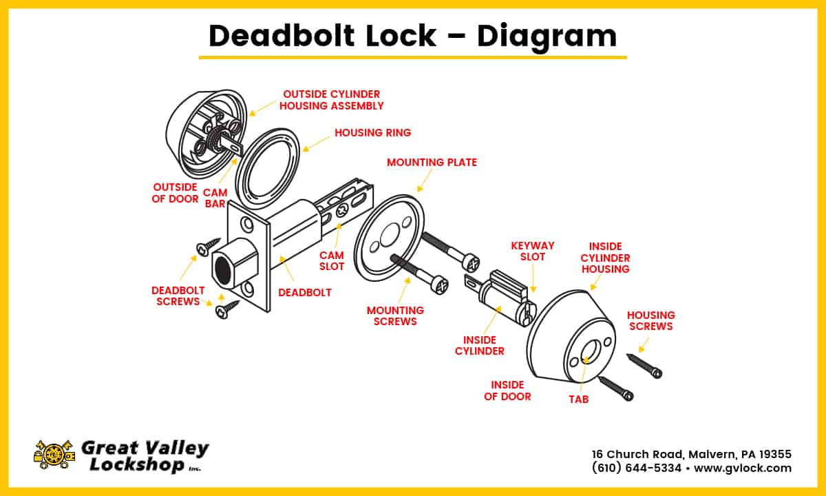 Diagram showing the parts of a deadbolt lock.