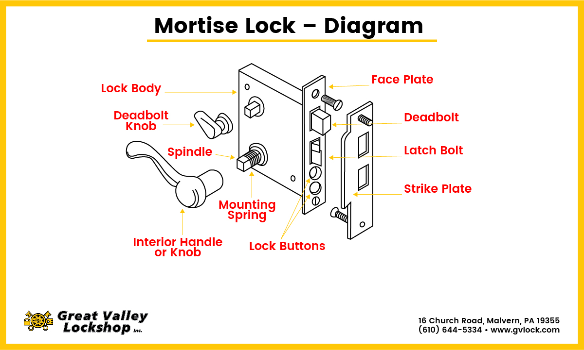 Choose The Right Type Of Mortise Lock For Your Business