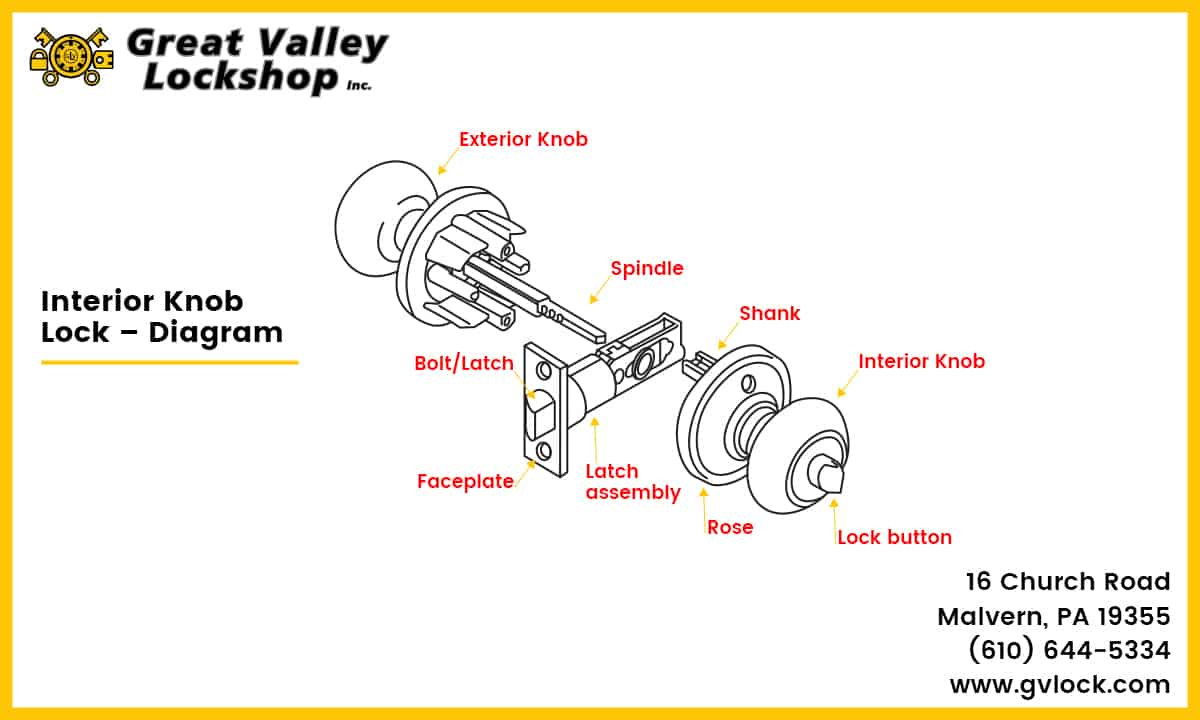 Diagram displaying the components of an interior door knob lock.