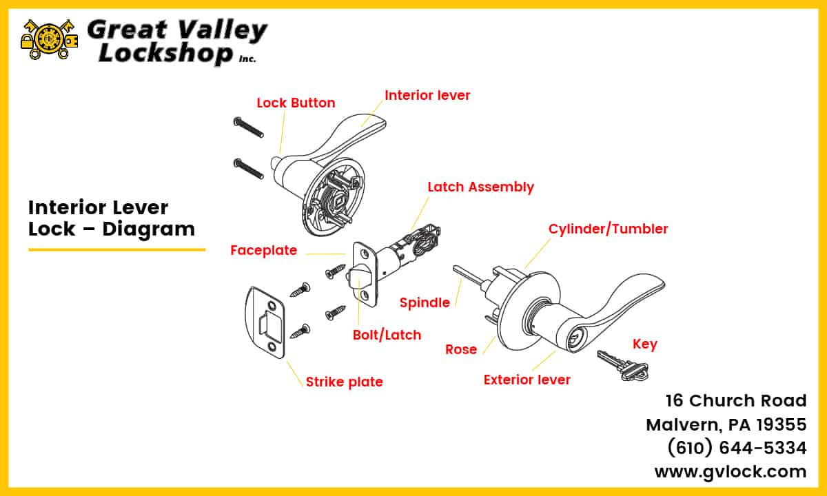 Diagram showing the parts of an interior door lever lock.