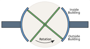Revolving_door_diagram